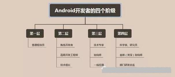 Android开发的路该怎么走_www.cnitedu.cn