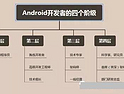 Android开发的路该怎么走